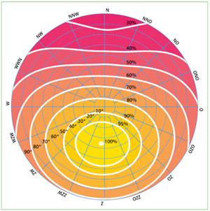 Opbrengst zonnepanelen berekenen – Oriëntatie, hellingshoek en schaduw