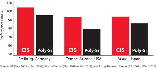 Tabel vergelijking CIS-Poly opbrengst Solar Frontier