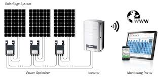 Opbrengst zonnepanelen berekenen met micro-omvormers en power-optimizers.