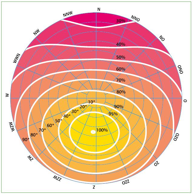 Instralings diagram NB52, Zonnepanelen plaatsen. Oriëntatie dak zonnepanelen, beste opstelling zonnepanelen, Advies zonnepanelen, Zonnepanelen plaatsten schuin dak, Zonnepanelen zuidoost, zonnepanelen oost, zonnepanelen noorden, zonnepanelen noordoosten