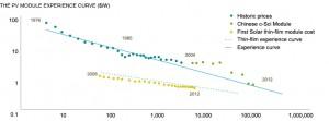 Beste zonnepanelen, zonnepanelen kopen, goedkope zonnepanelen. prijsdaling zonnepanelen