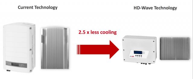 SolarEdge HD Wave, SolarEdge omvormers, HD Wave technologie, SolarEdge optimizers, power-optimizers, beste omvormers, hoge kwaliteit omvormers
