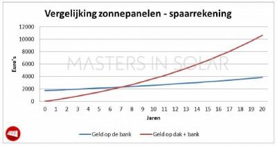 vergelijking zonnepanelen - spaarrekening