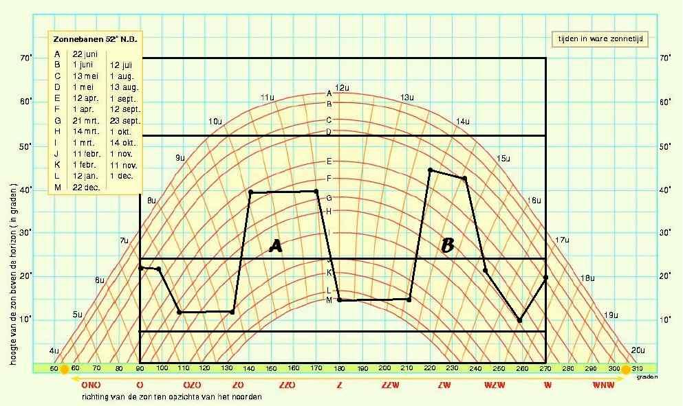 Schaduw zonnepanelen berekenen, opbrengst zonnepanelen, zonnebaan schaduw, tigo optimizers met scahduw