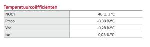 Zonnepanelen temperatuur coefficient