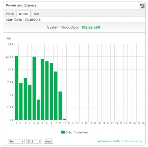 SolarEdge online portal, online uitlezen zonnepanelen per paneel